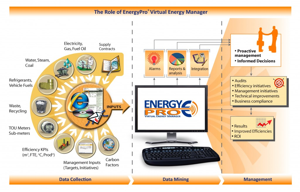 The role of EnergyPro within an organisation: